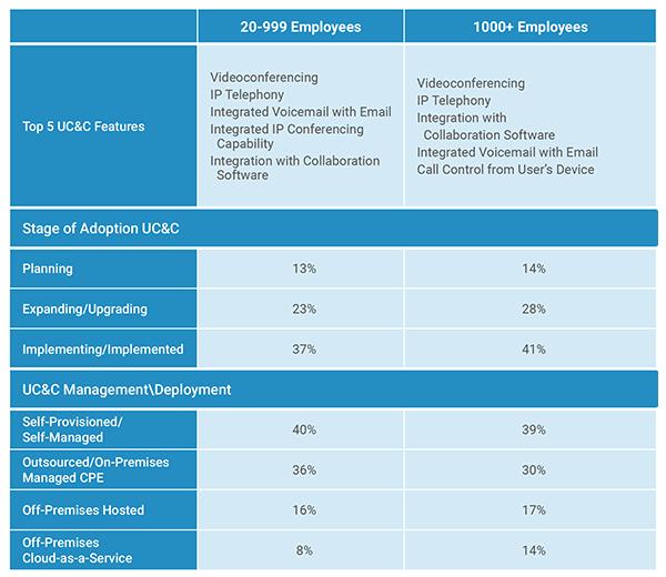 UCC Adoption Stats blog